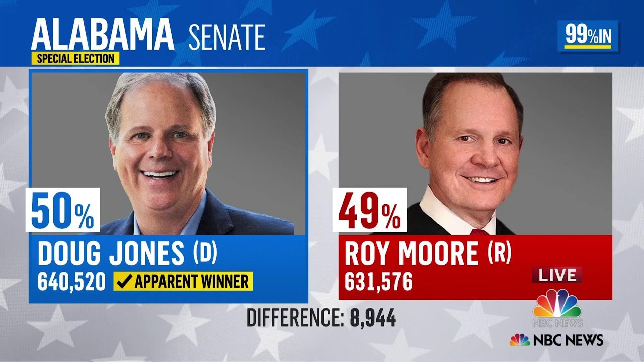 Jones beat Moore by one percent!